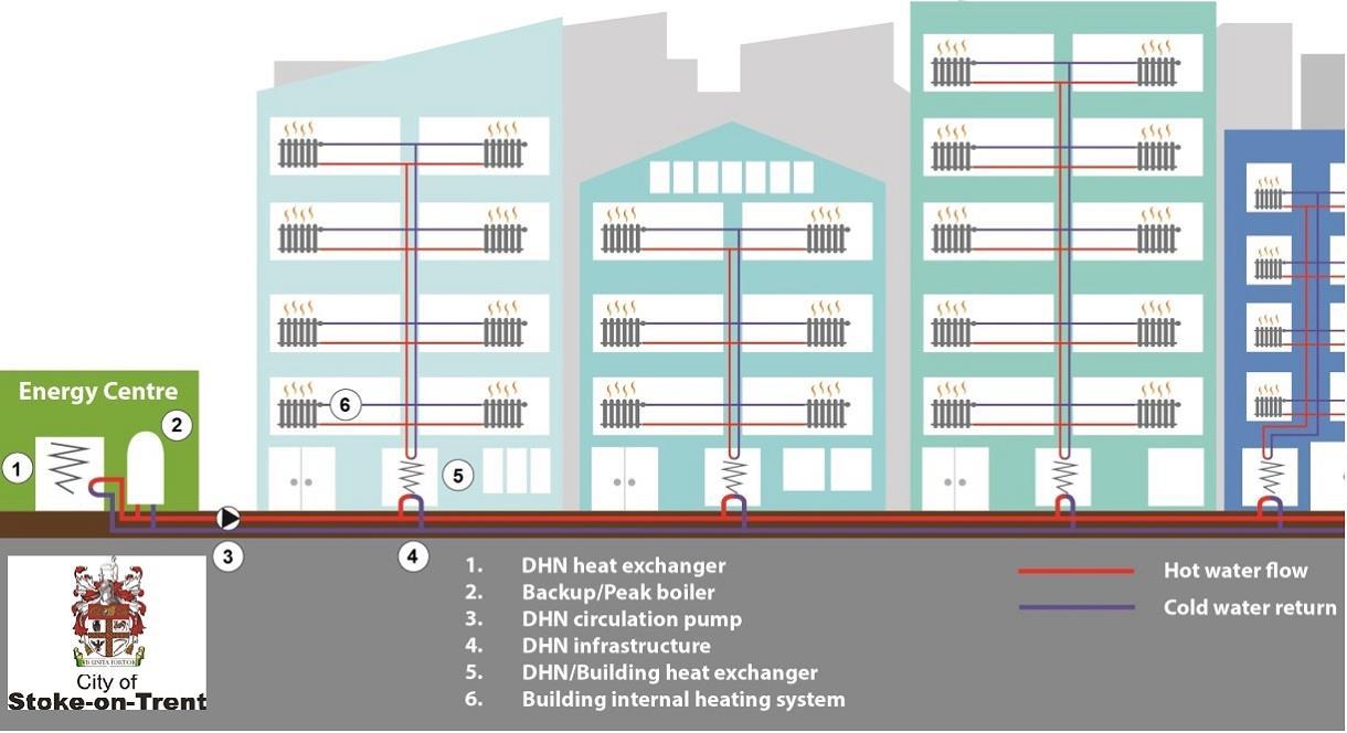 District Heat Network